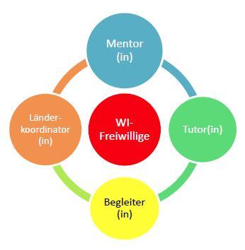 begleitung_wi_betreuung_und_mentoring