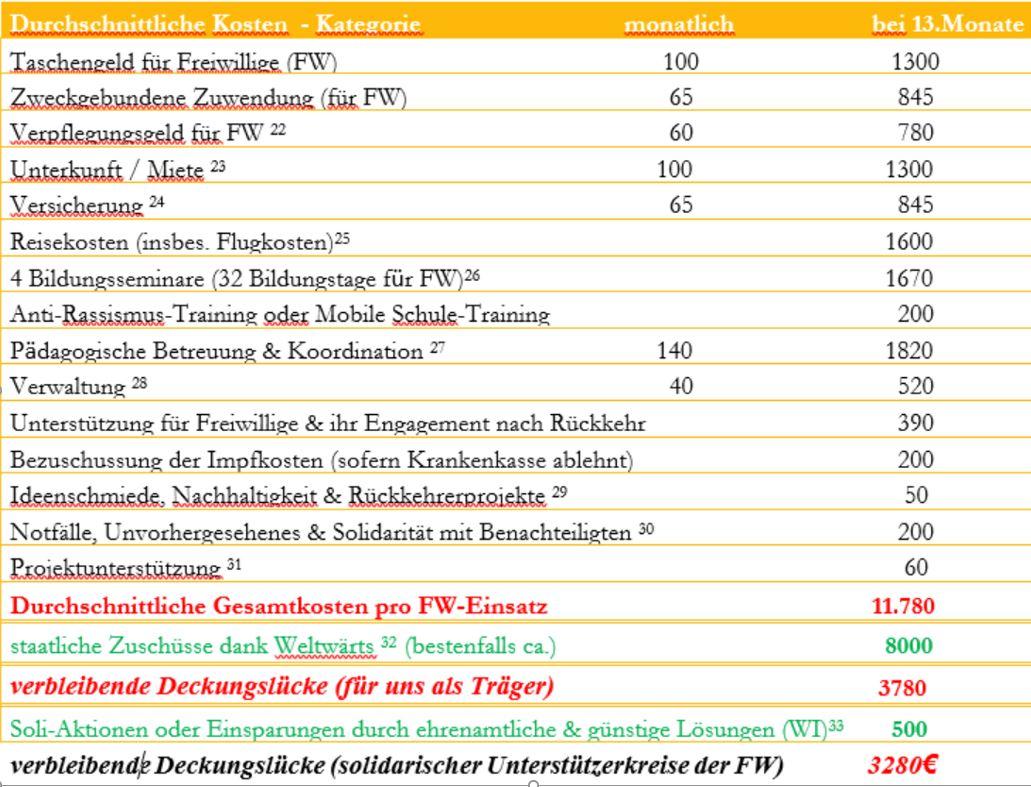 Kosten eines FWD für uns als Träger (Planung 18)
